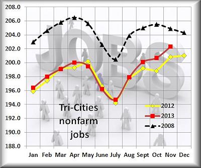 Tri Cities Nov nonfarmPP
