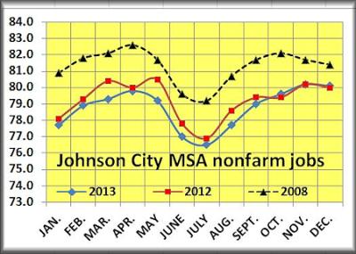 Johnson City nonfarmPP