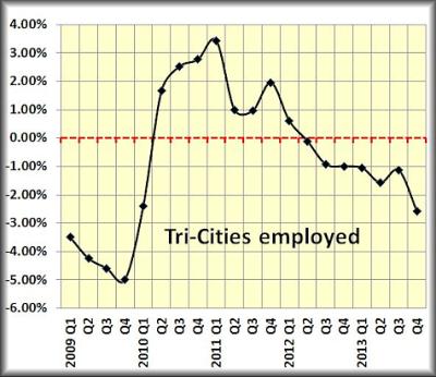 Tri-Cities employedPPP