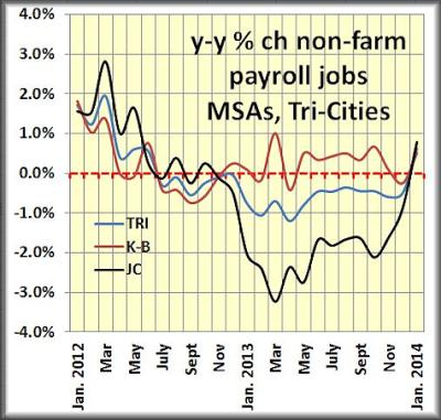 PPnon-farm payroll