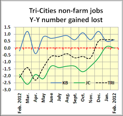 Tri nf jobs # gained lost PP
