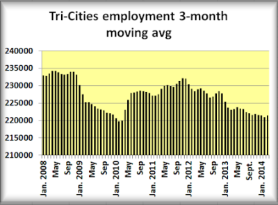 1 Tri-Cities 3 month