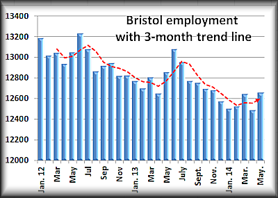 Bristol May employment