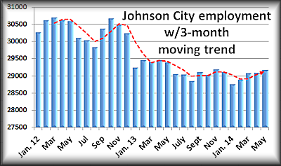 JC May employment