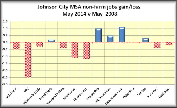JC NF jobs gain loss