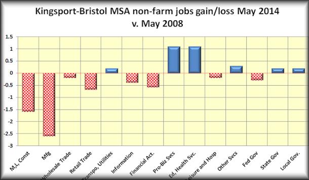 KB NF jobs gain lost