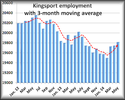 Kingsport May employment