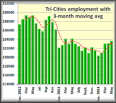 Tri Cities employment