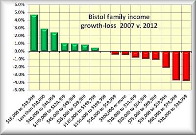 1 Bristol family income gain