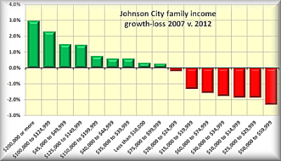 2 Johnson City family income gain