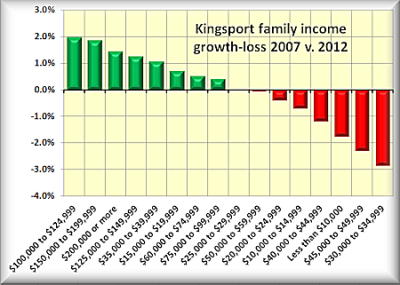 3 Kingsport family income gain