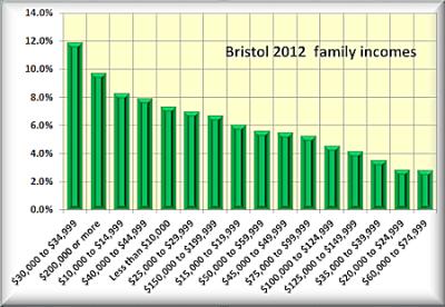Bristol family incom
