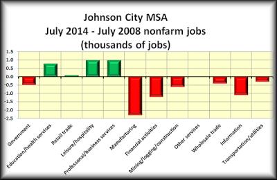 Johnson City 20014 - 2008 study