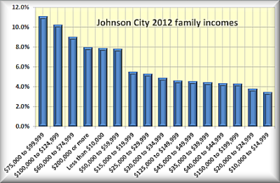 Johnson City family income