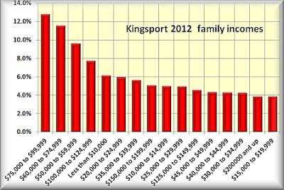 Kingsport family incom
