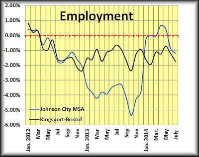 MSA Employment