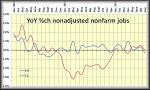 MSA nonadjusted nonfarm jobs