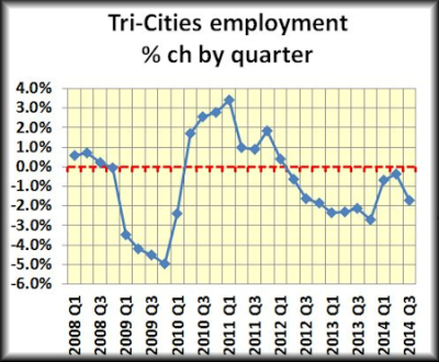Tri employment QTR