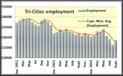 Tri employment