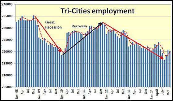 Tri-Employment
