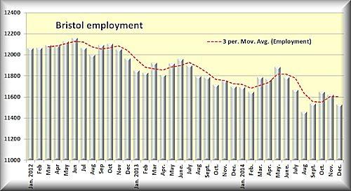 Bristol employment