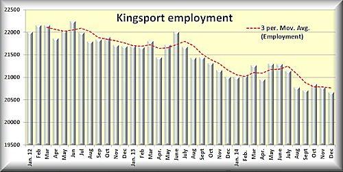 Kingsport employment