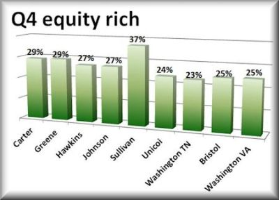 Q4 equity rich