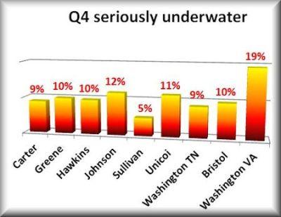 q4 seriously underwater