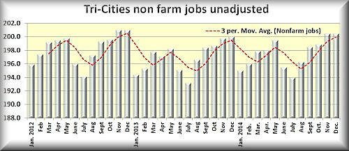Tri-ities nonfarm jobs
