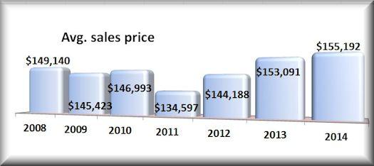 Avg. Sales Price