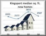 Kingsport sq ft