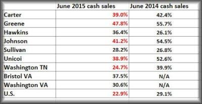 June cash sales