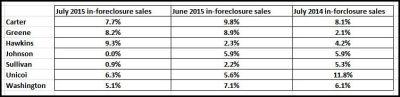 in-foreclosure sales