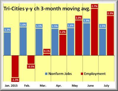 July jobs emp