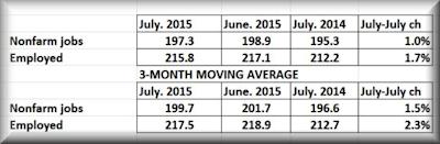 July jobs pulse