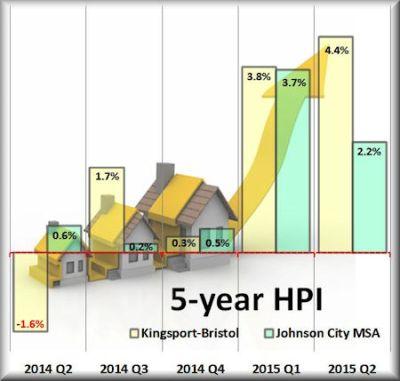 Q2 5-year hpi