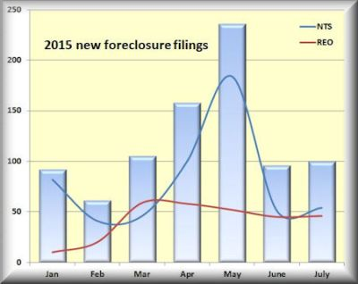 YTD mo filings