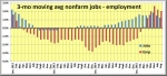 Aug Tri-Cities jobs v. employment