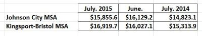 July unadjusted st coll