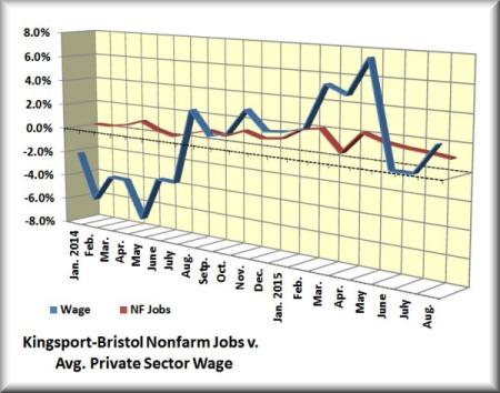 k-b wage v jobs