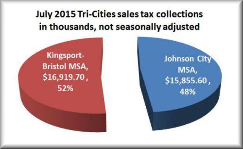 Pie sales tax