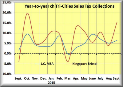 Sept sales tax