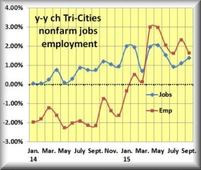 Sept yy jobs emp ch