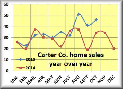 Carter Co.