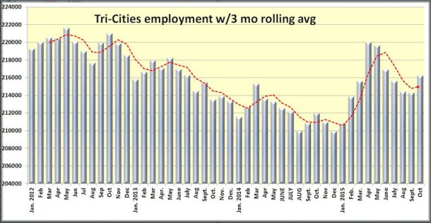 Tri-Cities employment