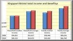 k-B income
