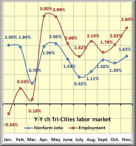 nov labor market