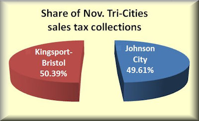 sales tax share