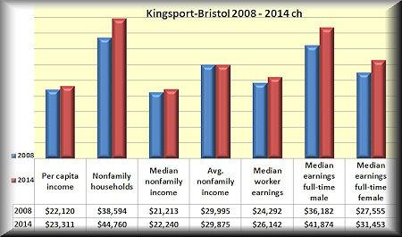 KB#2 income