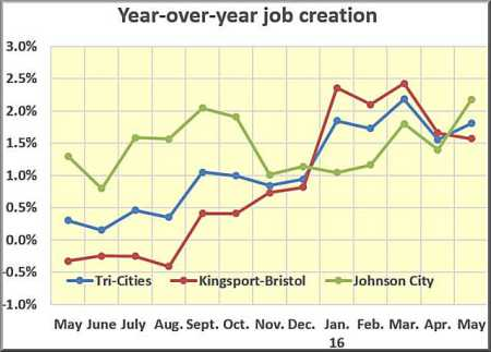 job creation rate